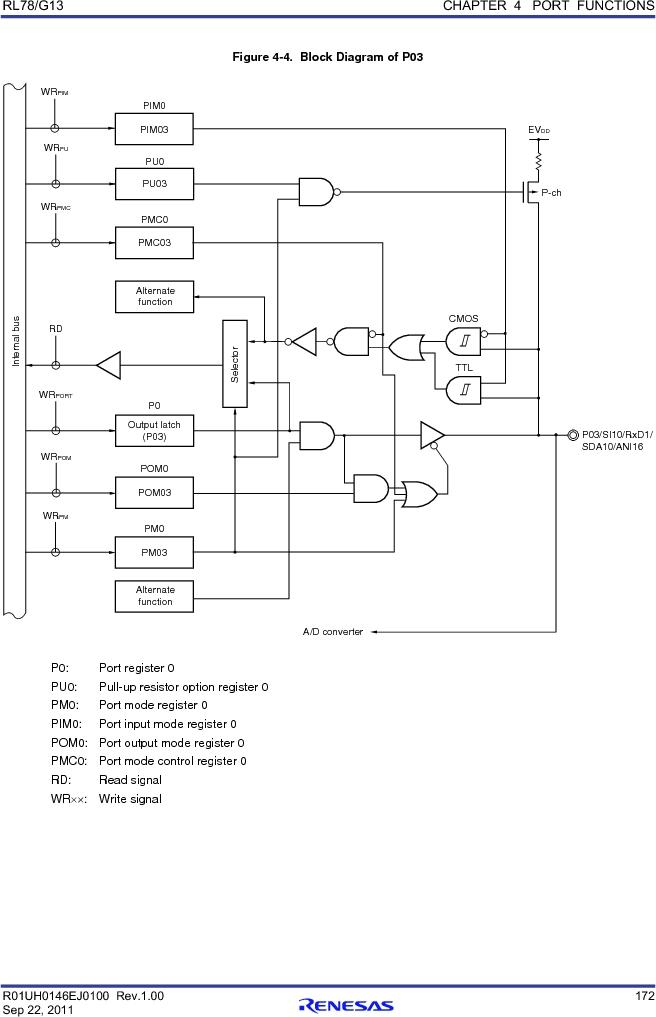 R5F100FGAFP#V0 ,Renesas Electronics America厂商,MCU 16BIT 128KB FLASH 44LQFP, R5F100FGAFP#V0 datasheet预览  第191页