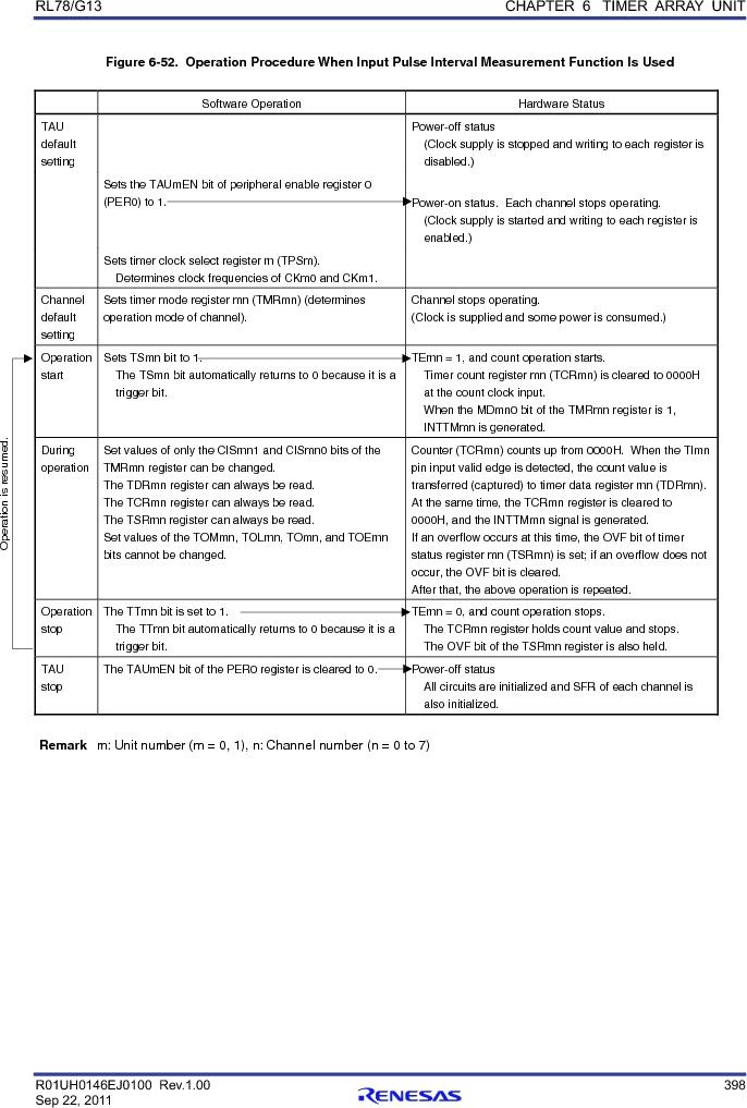 R5F100FCAFP#V0 ,Renesas Electronics America厂商,MCU 16BIT 32KB FLASH 44LQFP, R5F100FCAFP#V0 datasheet预览  第417页