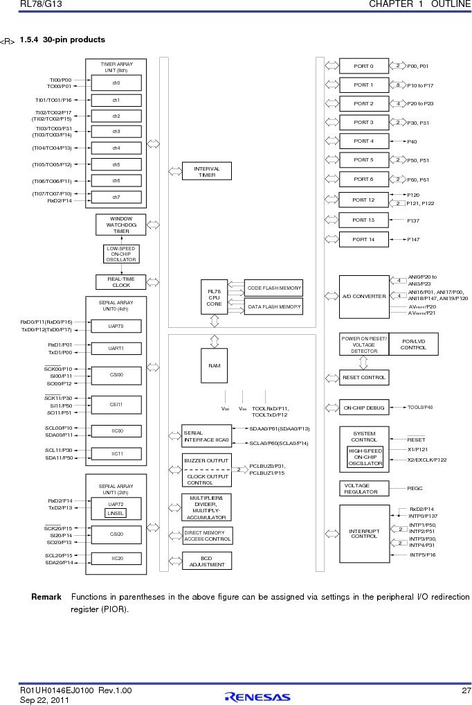 R5F100FCAFP#V0 ,Renesas Electronics America厂商,MCU 16BIT 32KB FLASH 44LQFP, R5F100FCAFP#V0 datasheet预览  第46页