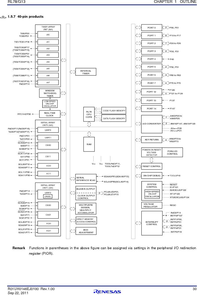 R5F100FCAFP#V0 ,Renesas Electronics America厂商,MCU 16BIT 32KB FLASH 44LQFP, R5F100FCAFP#V0 datasheet预览  第49页