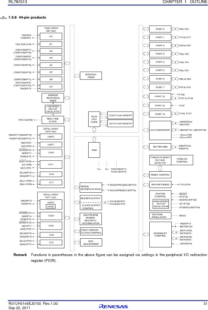 R5F100FCAFP#V0 ,Renesas Electronics America厂商,MCU 16BIT 32KB FLASH 44LQFP, R5F100FCAFP#V0 datasheet预览  第50页