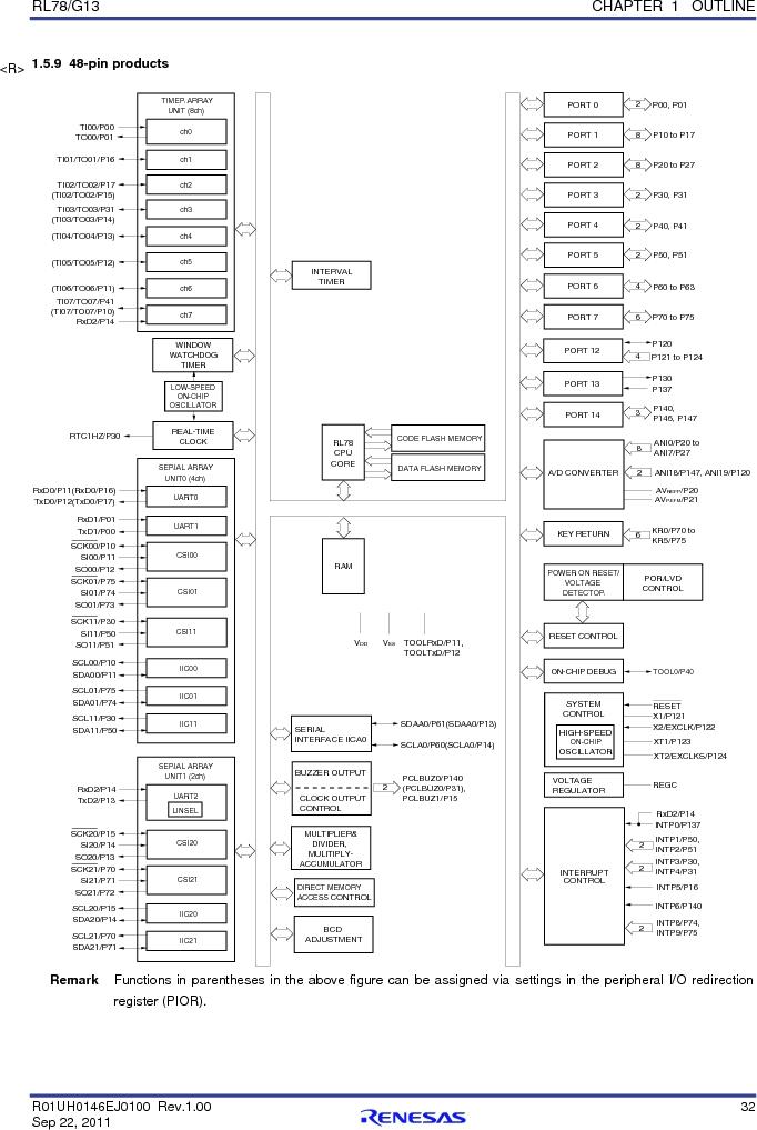 R5F100FGAFP#V0 ,Renesas Electronics America厂商,MCU 16BIT 128KB FLASH 44LQFP, R5F100FGAFP#V0 datasheet预览  第51页
