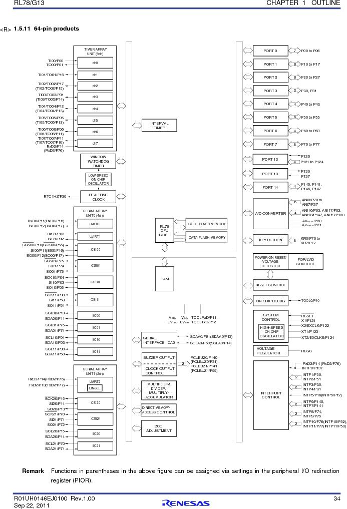 R5F100FCAFP#V0 ,Renesas Electronics America厂商,MCU 16BIT 32KB FLASH 44LQFP, R5F100FCAFP#V0 datasheet预览  第53页