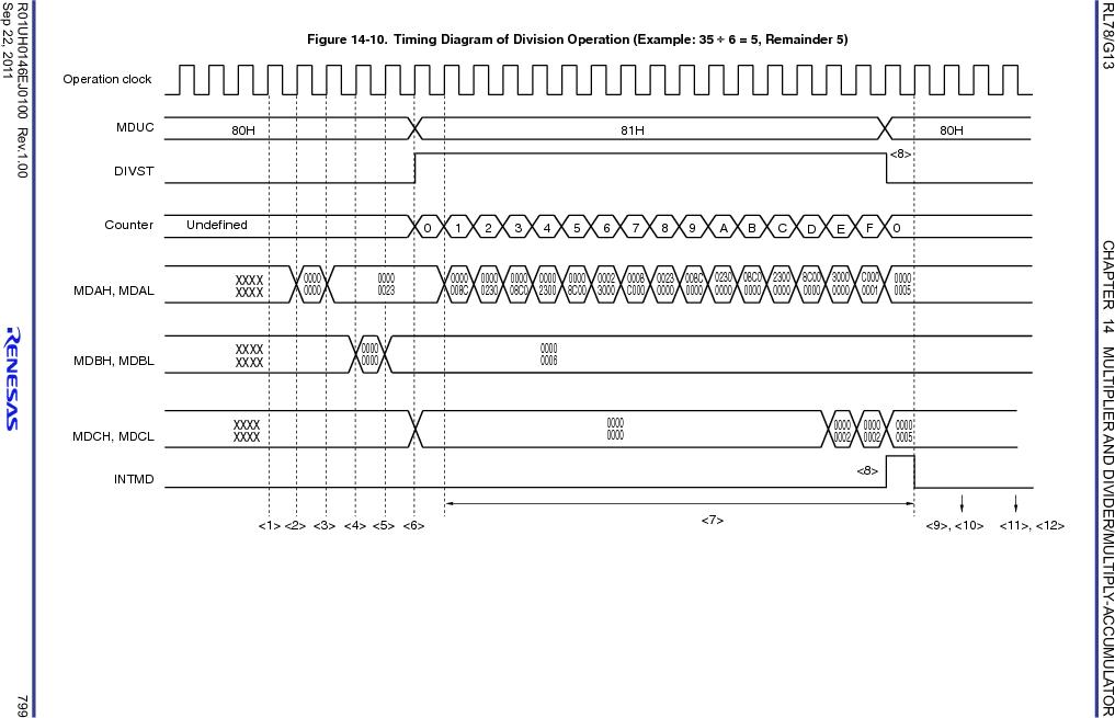 R5F100FCAFP#V0 ,Renesas Electronics America厂商,MCU 16BIT 32KB FLASH 44LQFP, R5F100FCAFP#V0 datasheet预览  第818页
