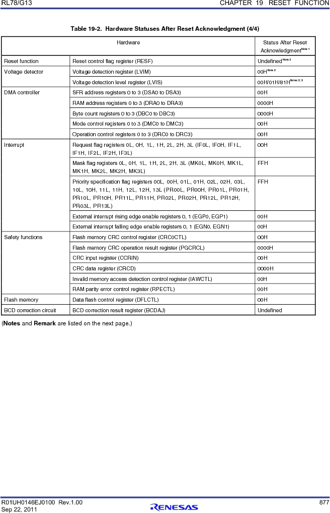 R5F100FCAFP#V0 ,Renesas Electronics America厂商,MCU 16BIT 32KB FLASH 44LQFP, R5F100FCAFP#V0 datasheet预览  第896页