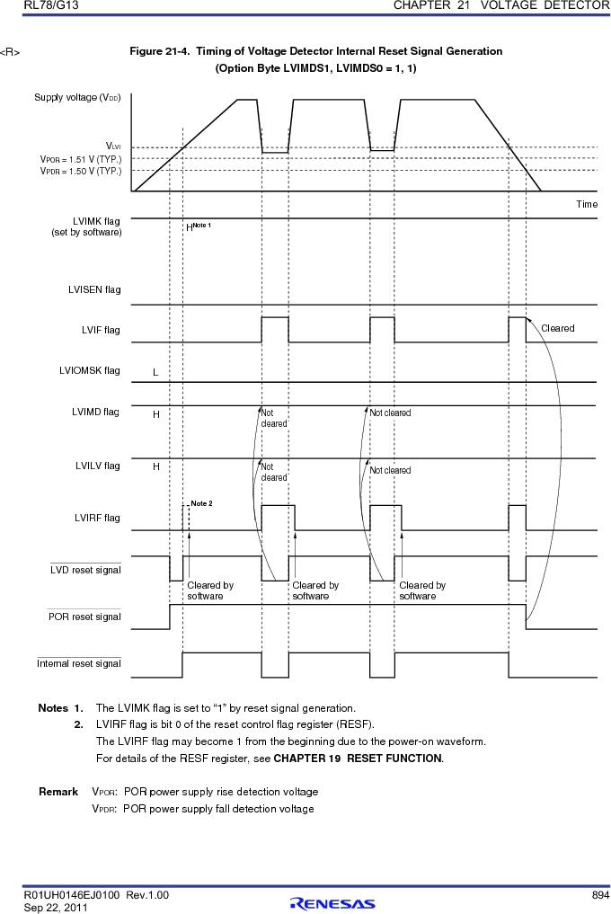 R5F100FCAFP#V0 ,Renesas Electronics America厂商,MCU 16BIT 32KB FLASH 44LQFP, R5F100FCAFP#V0 datasheet预览  第913页