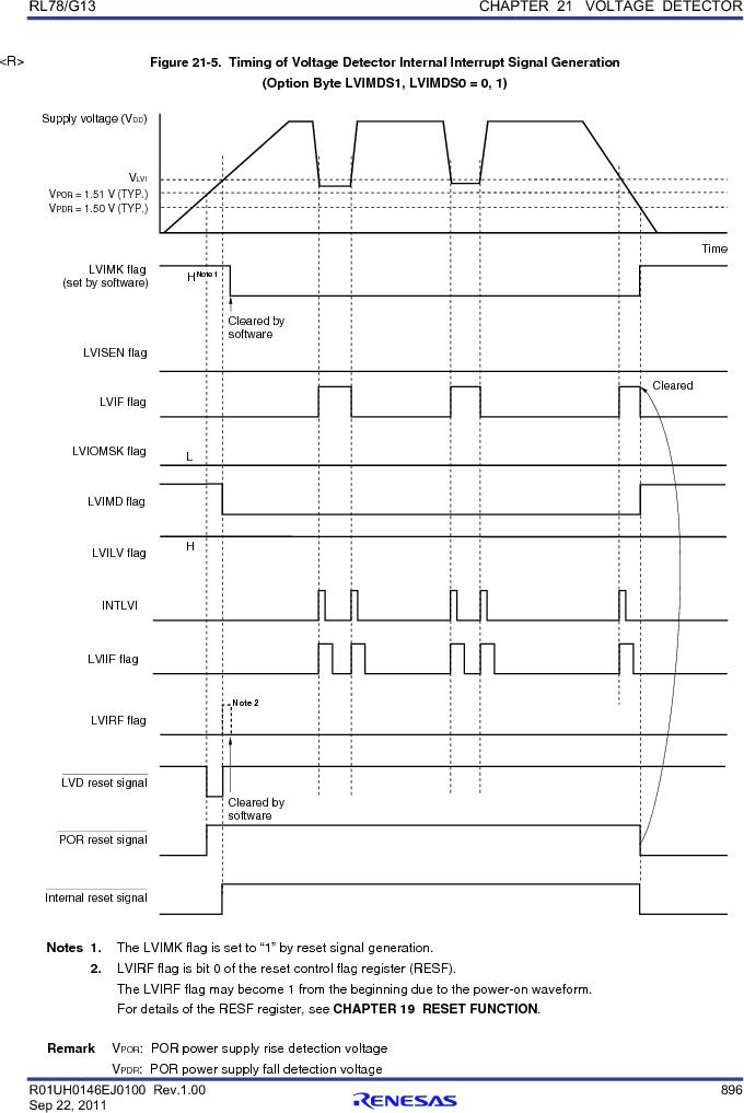 R5F100FCAFP#V0 ,Renesas Electronics America厂商,MCU 16BIT 32KB FLASH 44LQFP, R5F100FCAFP#V0 datasheet预览  第915页