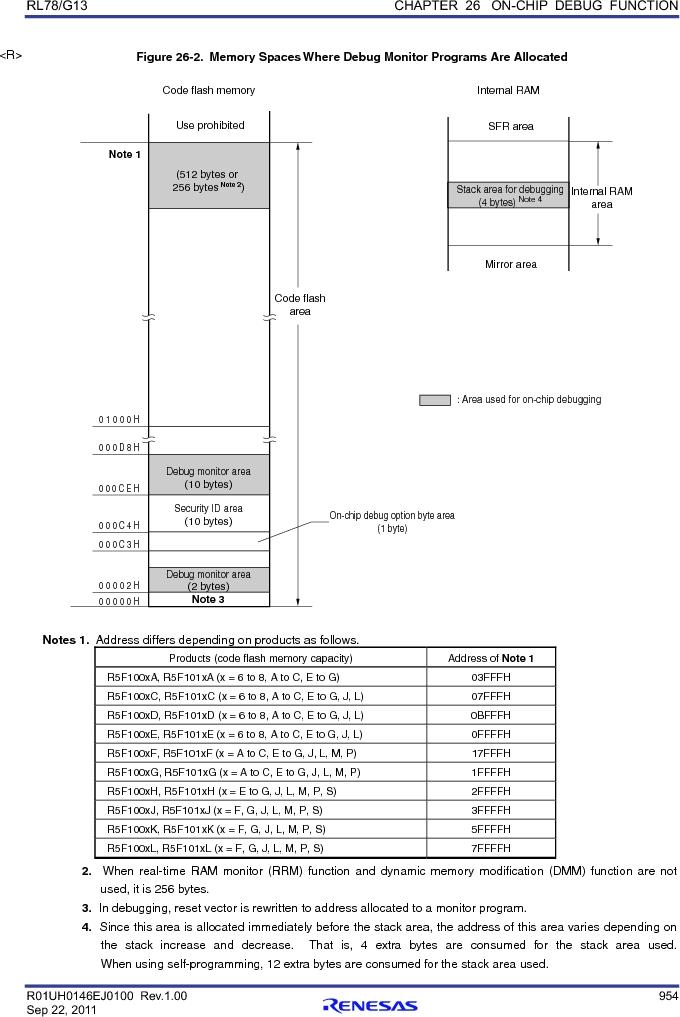 R5F100FGAFP#V0 ,Renesas Electronics America厂商,MCU 16BIT 128KB FLASH 44LQFP, R5F100FGAFP#V0 datasheet预览  第973页
