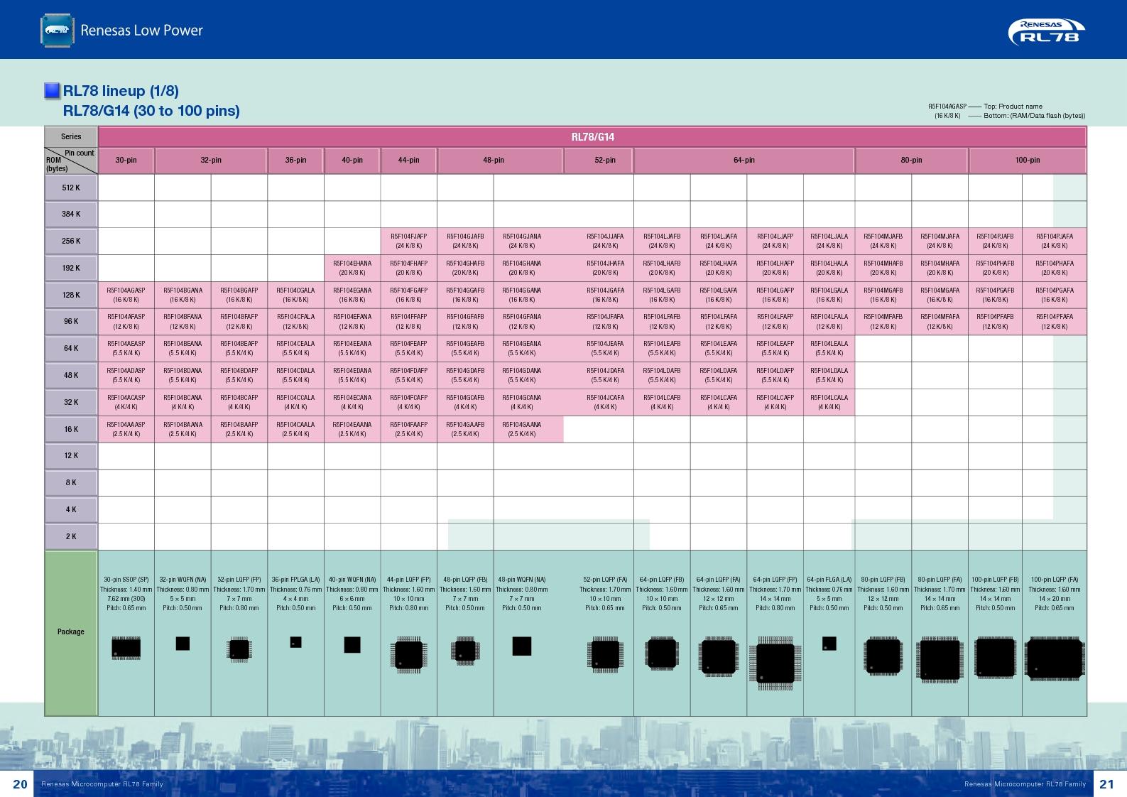 R5F10268ASP#V0 ,Renesas Electronics America厂商,MCU 16BIT 8KB FLASH 20SSOP, R5F10268ASP#V0 datasheet预览  第11页