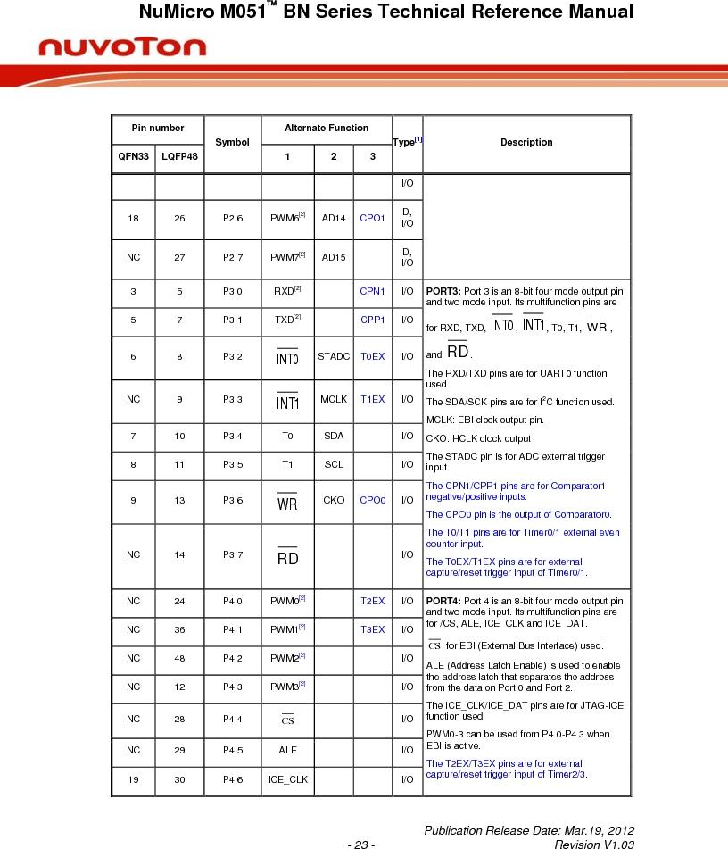 M0516LBN ,Nuvoton Technology Corporation of America厂商,IC MCU 32BIT 64KB FLASH 48LQFP, M0516LBN datasheet预览  第23页