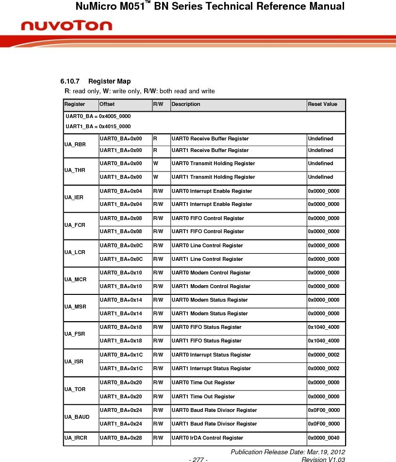 M0516LBN ,Nuvoton Technology Corporation of America厂商,IC MCU 32BIT 64KB FLASH 48LQFP, M0516LBN datasheet预览  第277页