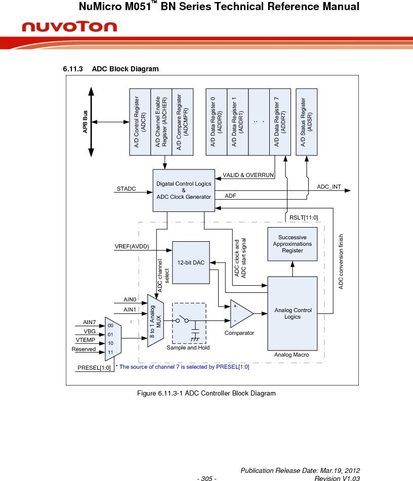 M0516LBN ,Nuvoton Technology Corporation of America厂商,IC MCU 32BIT 64KB FLASH 48LQFP, M0516LBN datasheet预览  第305页