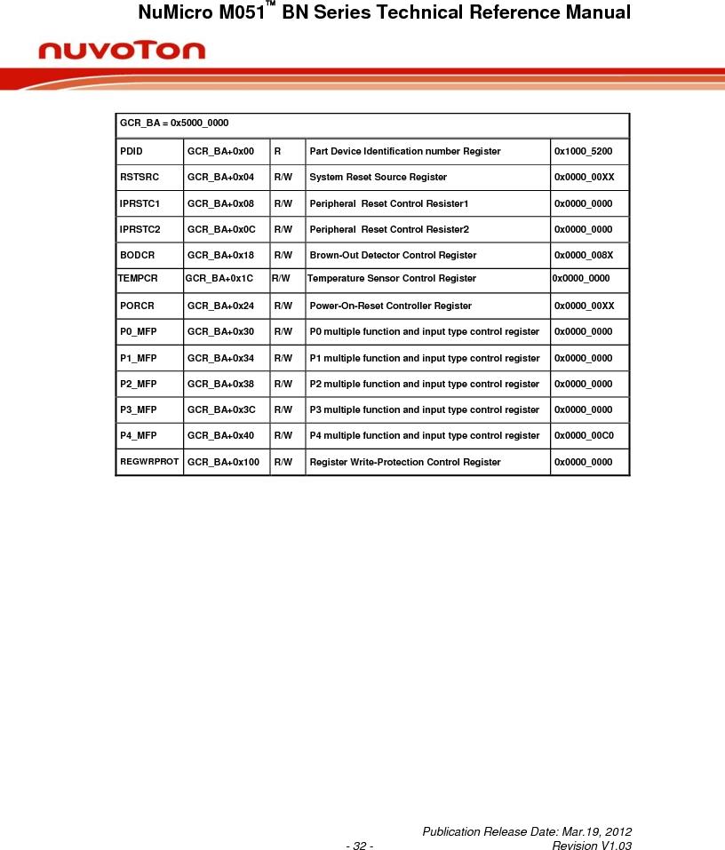M0516LBN ,Nuvoton Technology Corporation of America厂商,IC MCU 32BIT 64KB FLASH 48LQFP, M0516LBN datasheet预览  第32页