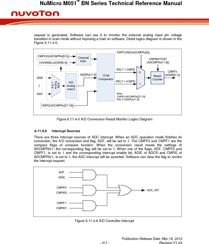 M0516LBN ,Nuvoton Technology Corporation of America厂商,IC MCU 32BIT 64KB FLASH 48LQFP, M0516LBN datasheet预览  第311页