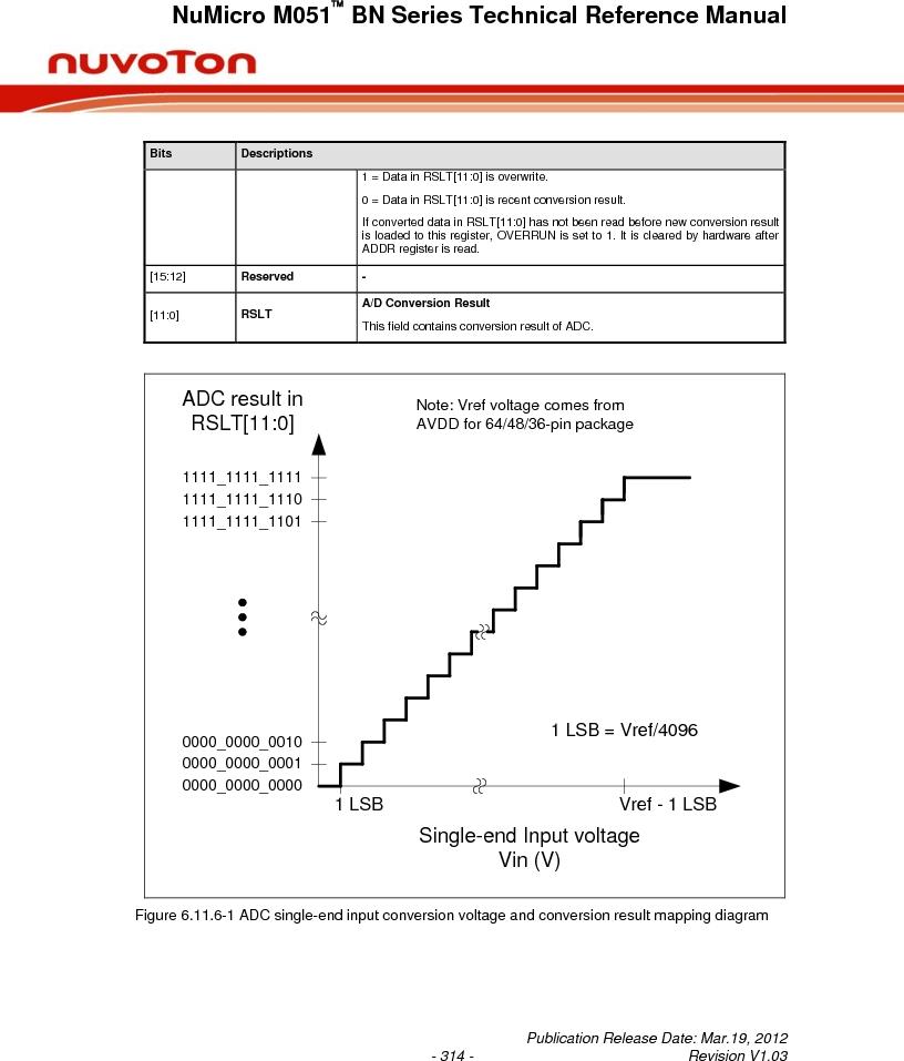 M0516LBN ,Nuvoton Technology Corporation of America厂商,IC MCU 32BIT 64KB FLASH 48LQFP, M0516LBN datasheet预览  第314页