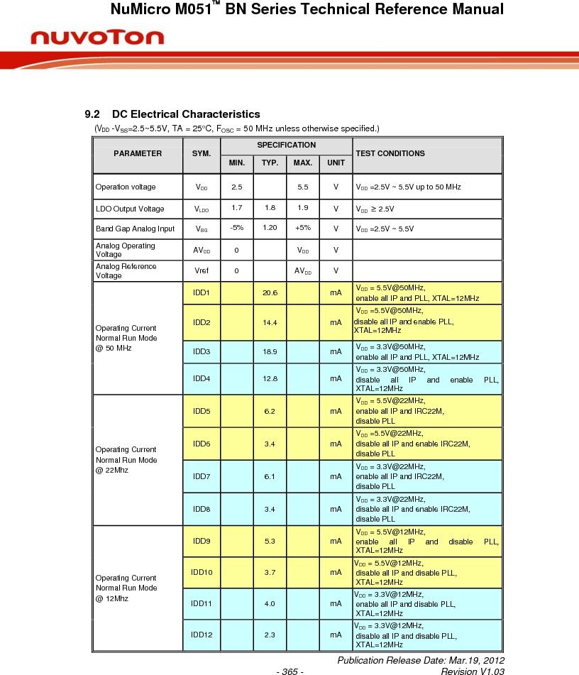 M0516LBN ,Nuvoton Technology Corporation of America厂商,IC MCU 32BIT 64KB FLASH 48LQFP, M0516LBN datasheet预览  第365页
