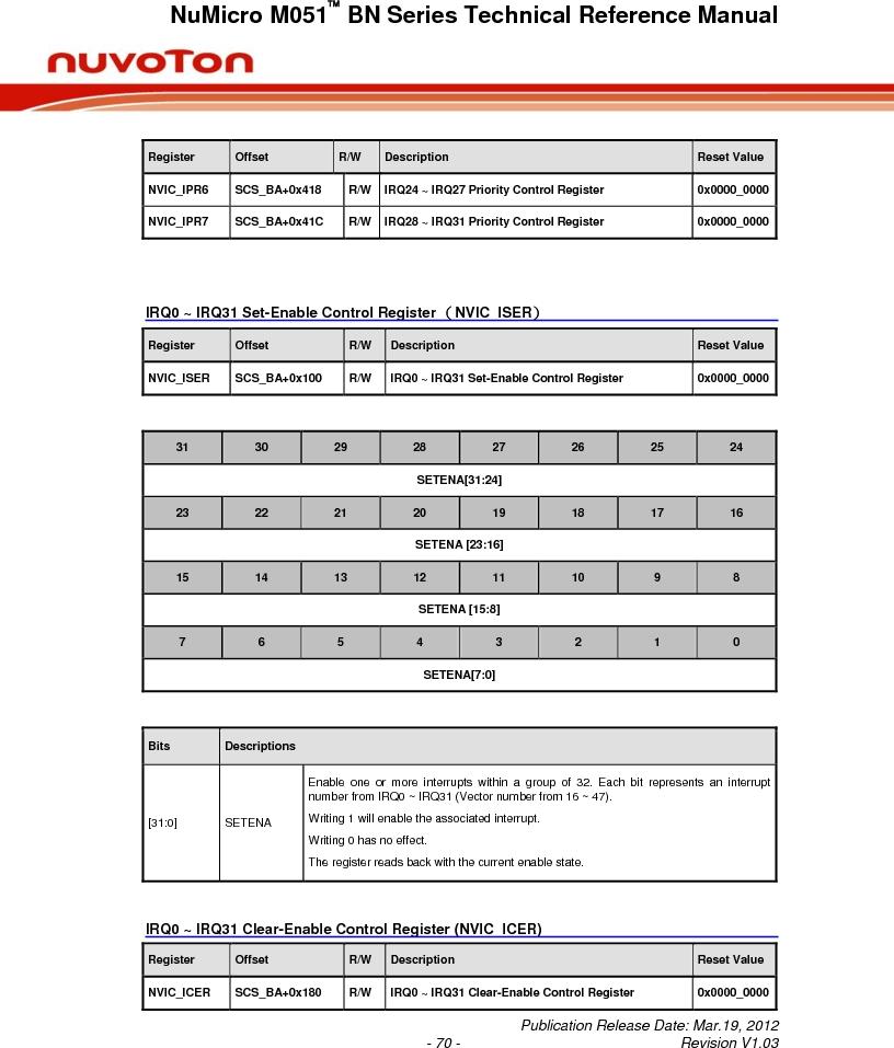 M0516LBN ,Nuvoton Technology Corporation of America厂商,IC MCU 32BIT 64KB FLASH 48LQFP, M0516LBN datasheet预览  第70页