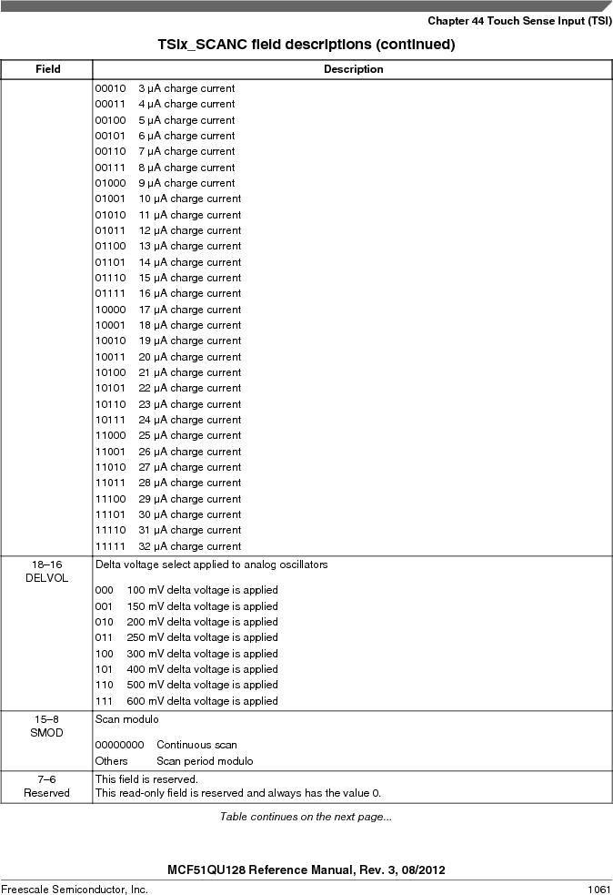 MCF51QU32VHS ,Freescale Semiconductor厂商,IC MCU 32BIT 32K FLASH 44LGA, MCF51QU32VHS datasheet预览  第1061页