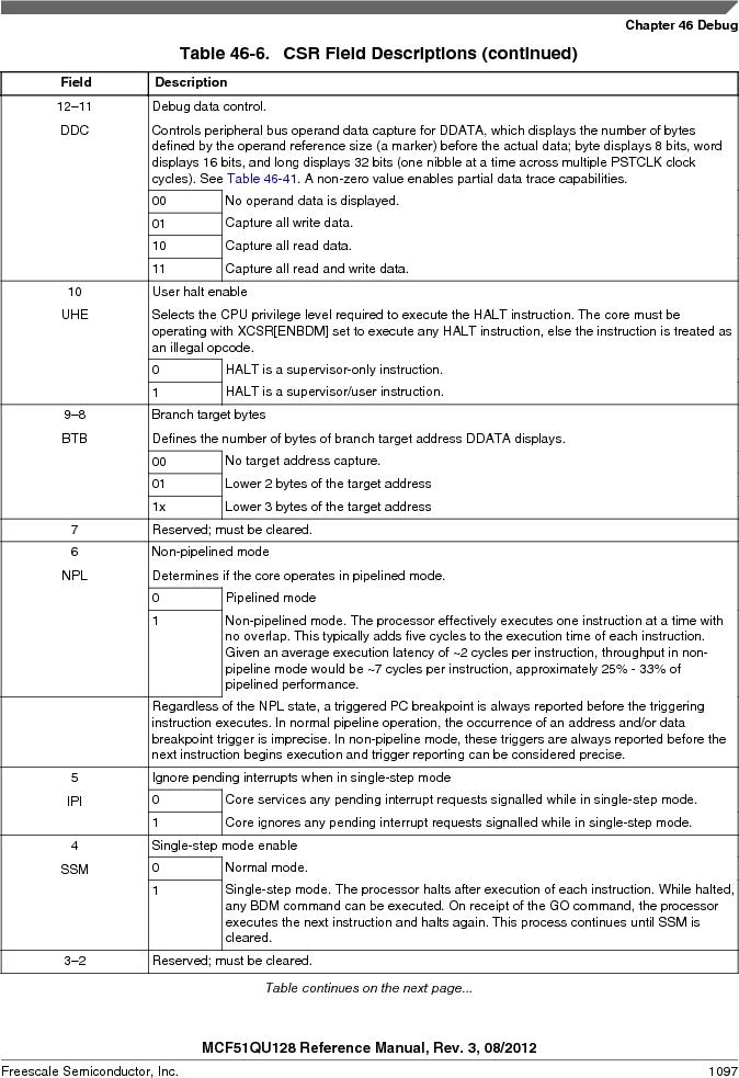 MCF51QU32VHS ,Freescale Semiconductor厂商,IC MCU 32BIT 32K FLASH 44LGA, MCF51QU32VHS datasheet预览  第1097页