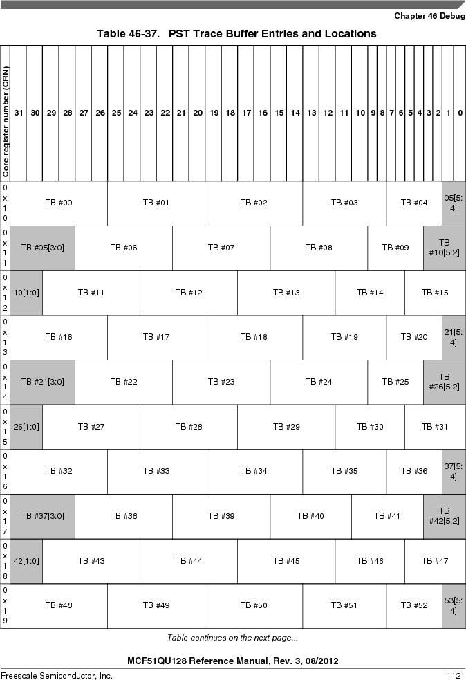 MCF51QU32VHS ,Freescale Semiconductor厂商,IC MCU 32BIT 32K FLASH 44LGA, MCF51QU32VHS datasheet预览  第1121页