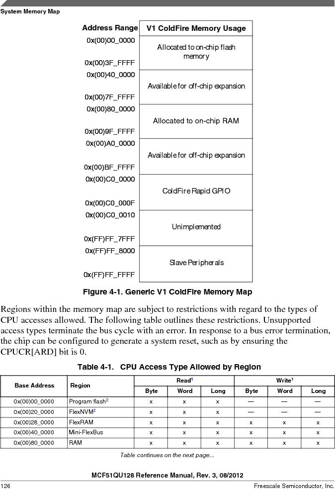 MCF51QU32VHS ,Freescale Semiconductor厂商,IC MCU 32BIT 32K FLASH 44LGA, MCF51QU32VHS datasheet预览  第126页