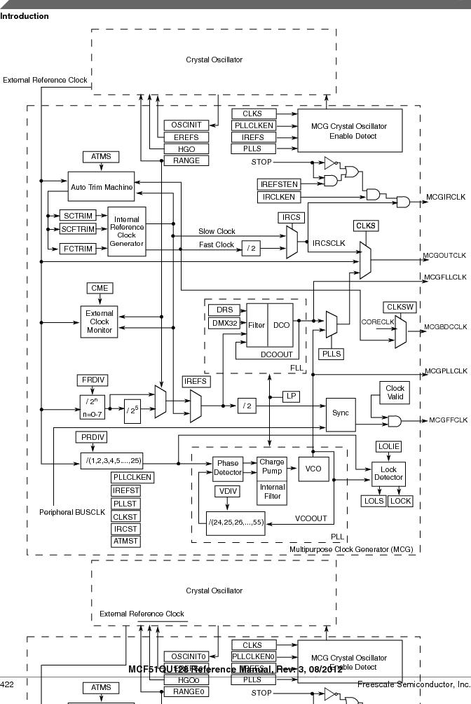 MCF51QU32VHS ,Freescale Semiconductor厂商,IC MCU 32BIT 32K FLASH 44LGA, MCF51QU32VHS datasheet预览  第422页