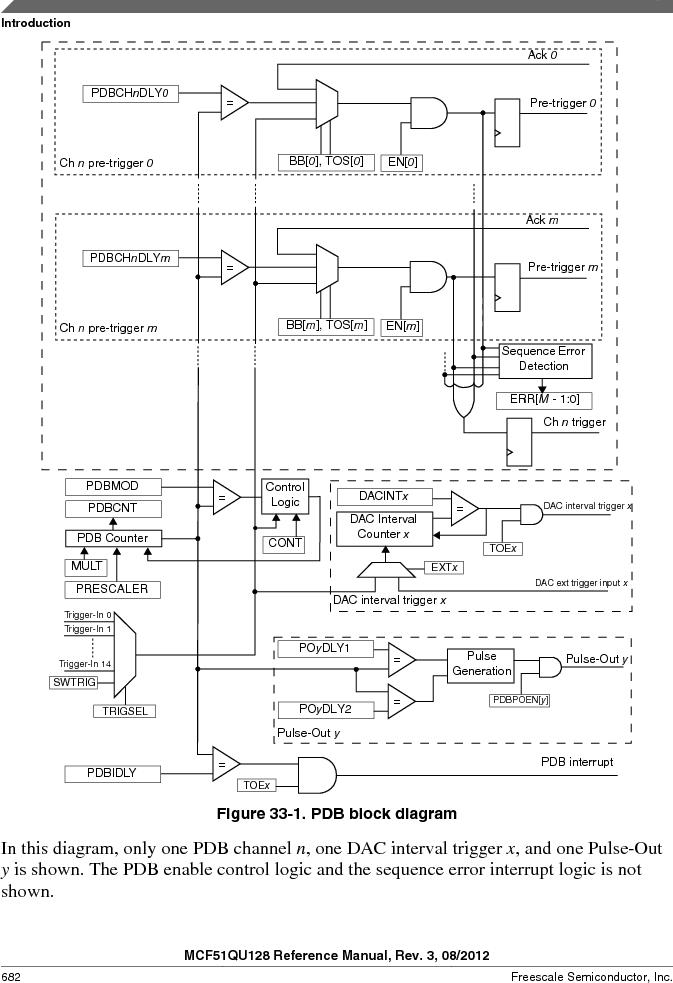 MCF51QU32VHS ,Freescale Semiconductor厂商,IC MCU 32BIT 32K FLASH 44LGA, MCF51QU32VHS datasheet预览  第682页