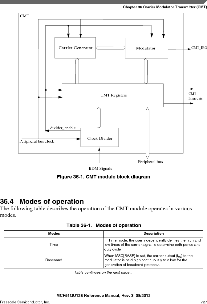 MCF51QU32VHS ,Freescale Semiconductor厂商,IC MCU 32BIT 32K FLASH 44LGA, MCF51QU32VHS datasheet预览  第727页
