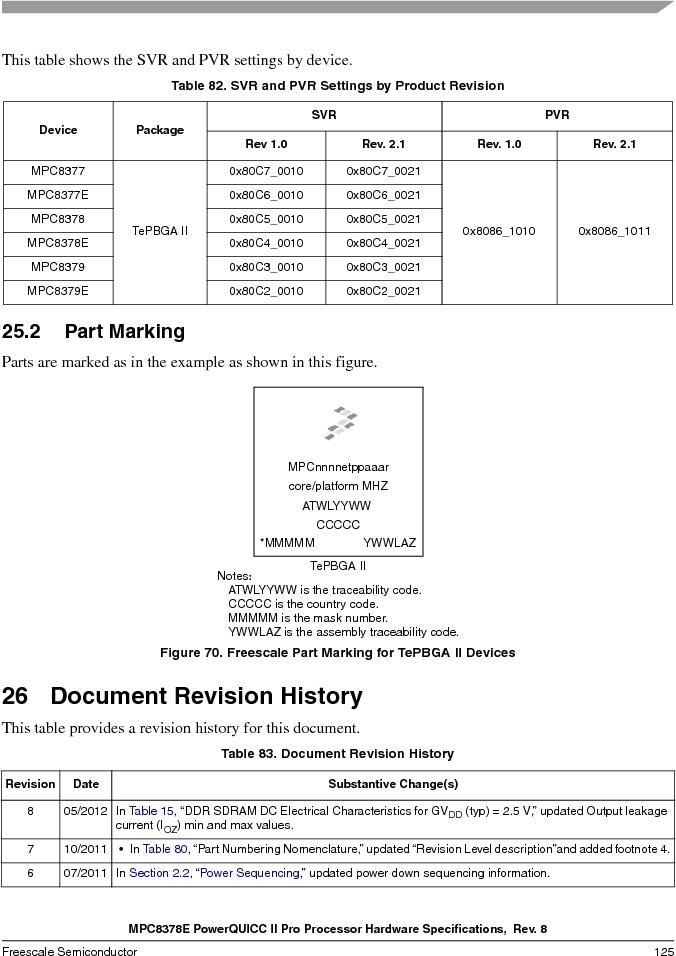 MPC8378VRAGDA ,Freescale Semiconductor厂商,MPU POWERQUICC II 400MHZ 689PBGA, MPC8378VRAGDA datasheet预览  第125页