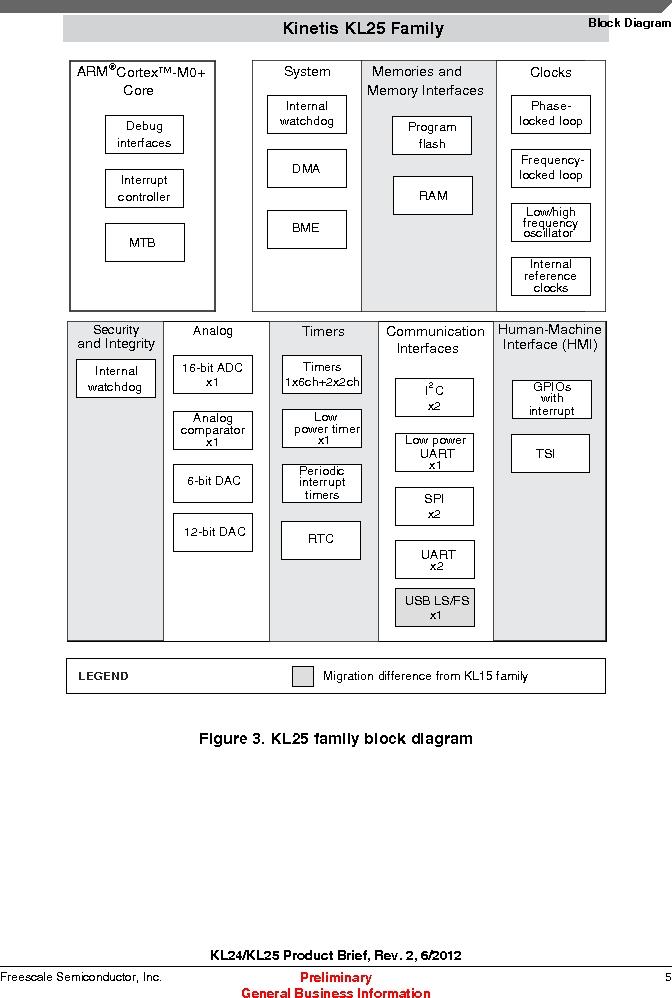 MKL25Z128VLK4 ,Freescale Semiconductor厂商,IC MCU 32BIT 128KB FLASH 80LQFP, MKL25Z128VLK4 datasheet预览  第5页