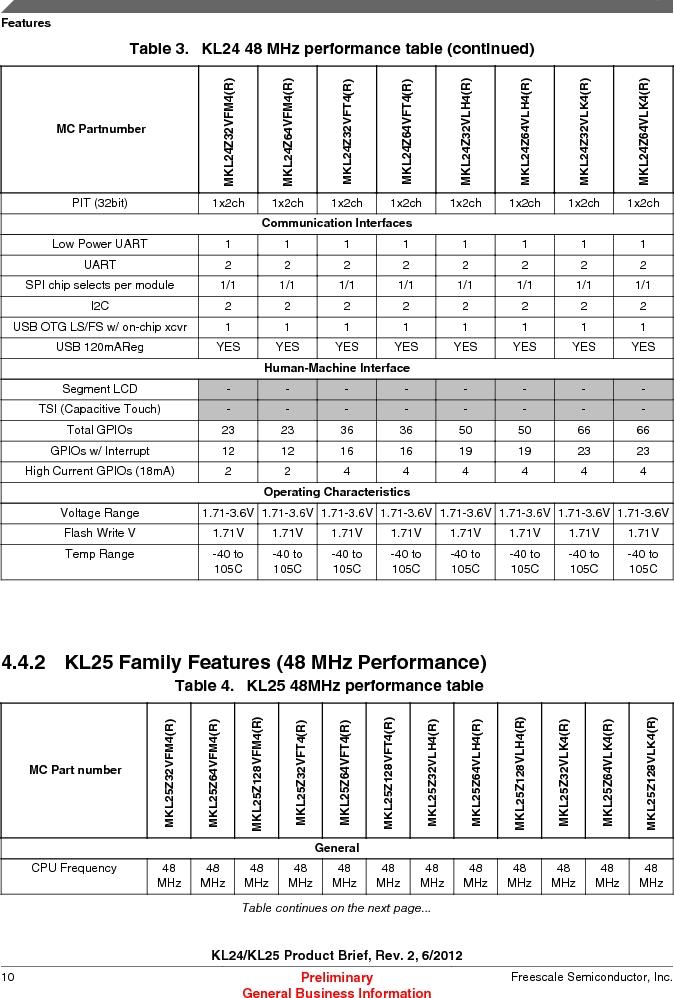 MKL25Z128VLK4 ,Freescale Semiconductor厂商,IC MCU 32BIT 128KB FLASH 80LQFP, MKL25Z128VLK4 datasheet预览  第10页