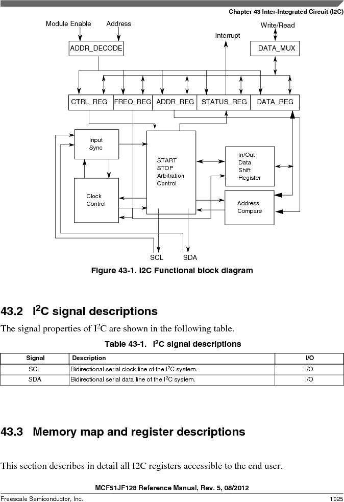 MCF51JF32VHS ,Freescale Semiconductor厂商,IC MCU 32BIT 32KB FLASH 44LGA, MCF51JF32VHS datasheet预览  第1025页