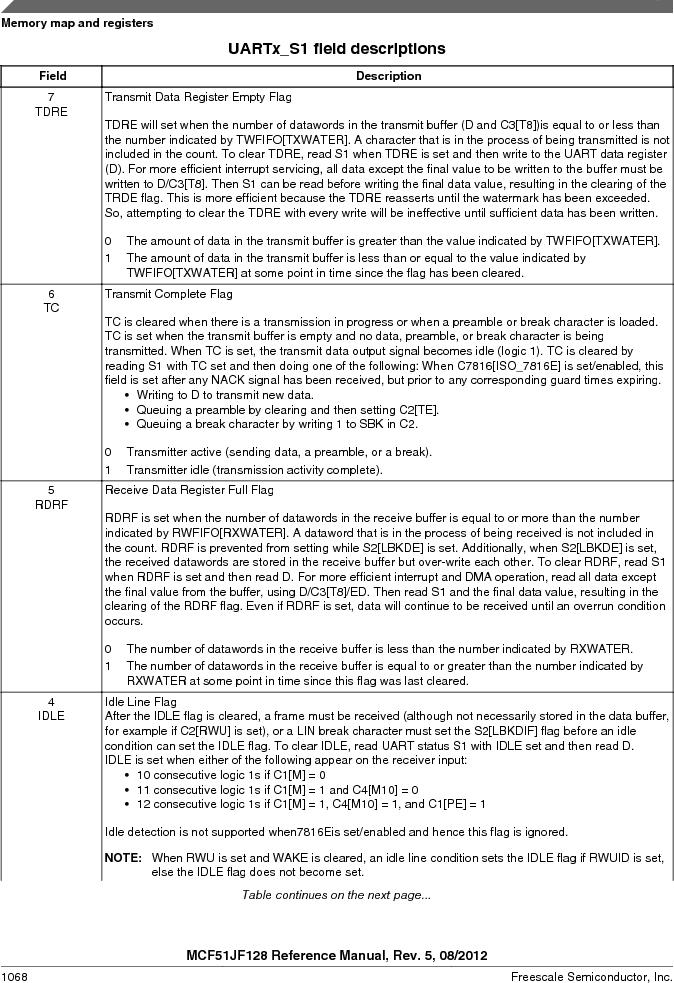 MCF51JF32VHS ,Freescale Semiconductor厂商,IC MCU 32BIT 32KB FLASH 44LGA, MCF51JF32VHS datasheet预览  第1068页