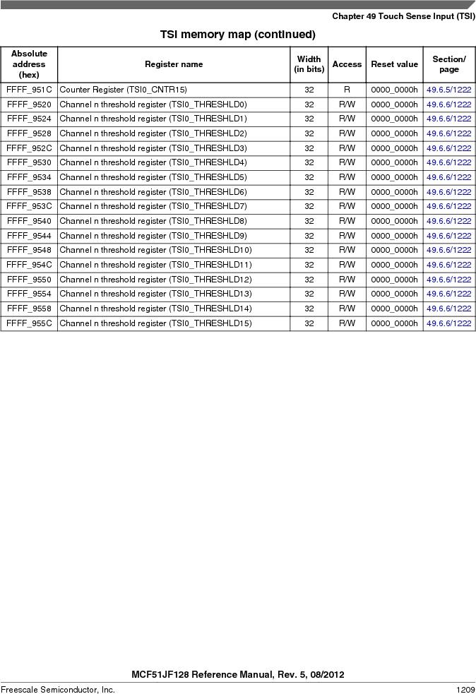 MCF51JF32VHS ,Freescale Semiconductor厂商,IC MCU 32BIT 32KB FLASH 44LGA, MCF51JF32VHS datasheet预览  第1209页