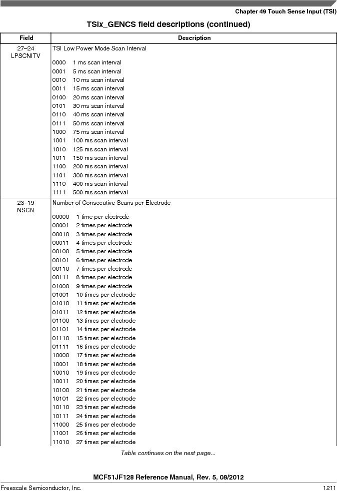 MCF51JF32VHS ,Freescale Semiconductor厂商,IC MCU 32BIT 32KB FLASH 44LGA, MCF51JF32VHS datasheet预览  第1211页