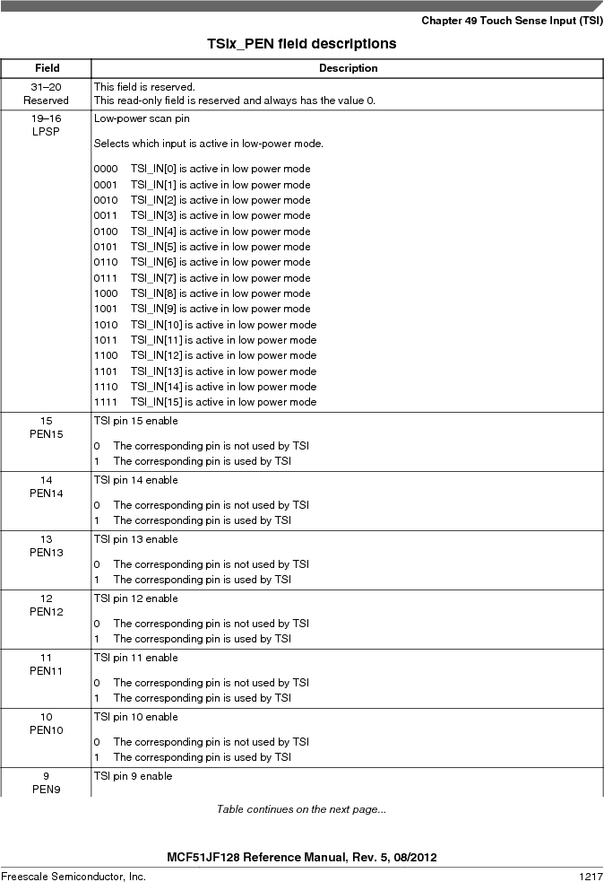 MCF51JF32VHS ,Freescale Semiconductor厂商,IC MCU 32BIT 32KB FLASH 44LGA, MCF51JF32VHS datasheet预览  第1217页