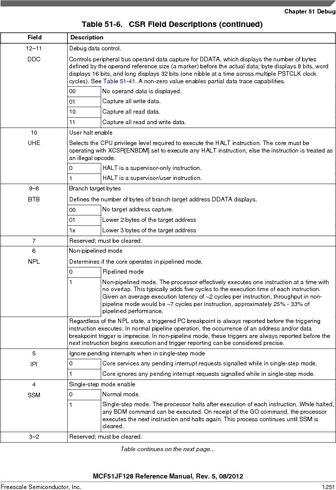 MCF51JF32VHS ,Freescale Semiconductor厂商,IC MCU 32BIT 32KB FLASH 44LGA, MCF51JF32VHS datasheet预览  第1251页