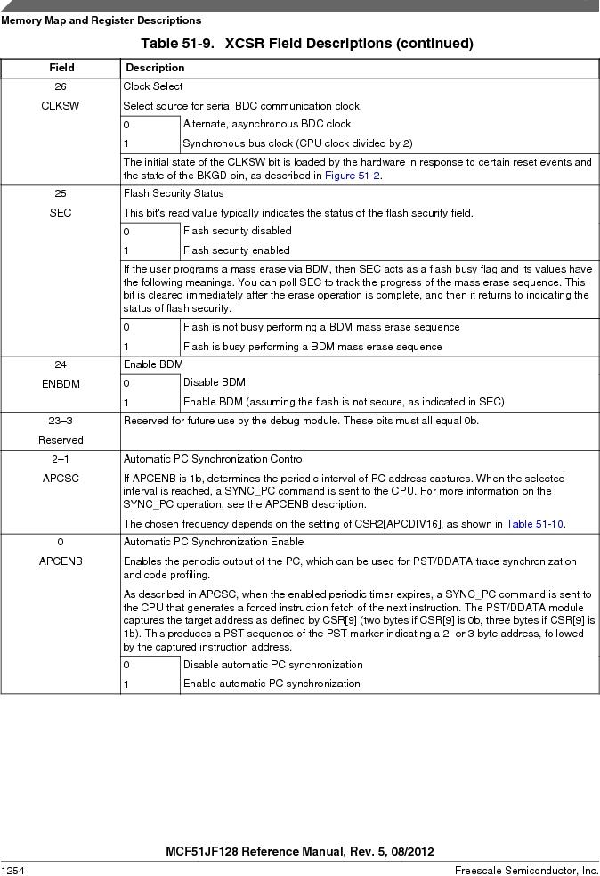 MCF51JF32VHS ,Freescale Semiconductor厂商,IC MCU 32BIT 32KB FLASH 44LGA, MCF51JF32VHS datasheet预览  第1254页