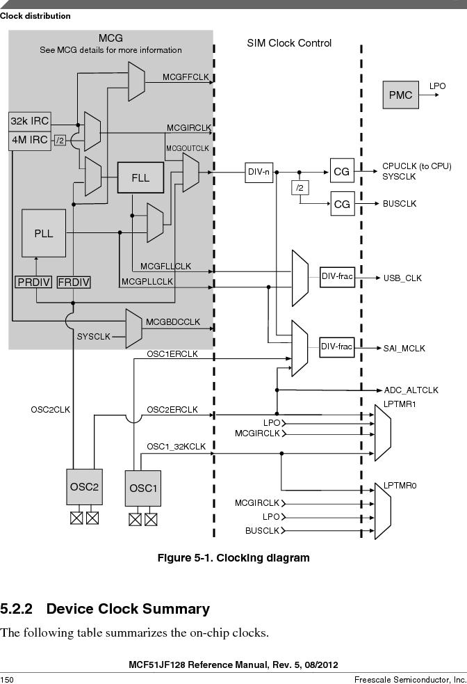 MCF51JF32VHS ,Freescale Semiconductor厂商,IC MCU 32BIT 32KB FLASH 44LGA, MCF51JF32VHS datasheet预览  第150页
