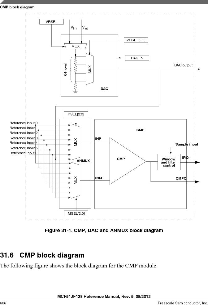 MCF51JF32VHS ,Freescale Semiconductor厂商,IC MCU 32BIT 32KB FLASH 44LGA, MCF51JF32VHS datasheet预览  第686页
