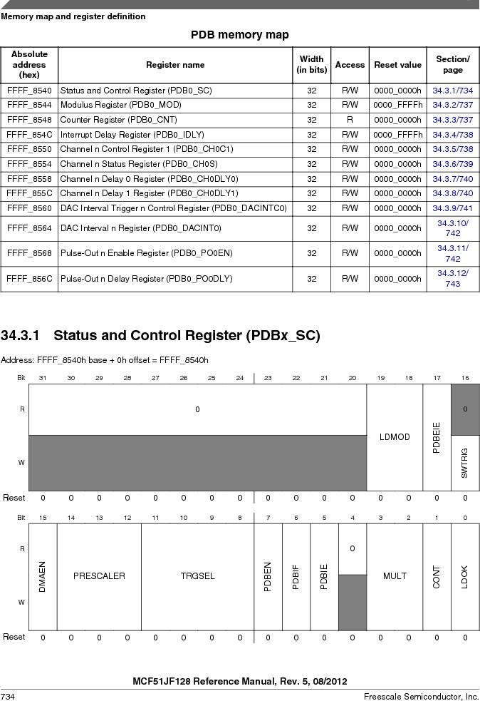 MCF51JF32VHS ,Freescale Semiconductor厂商,IC MCU 32BIT 32KB FLASH 44LGA, MCF51JF32VHS datasheet预览  第734页