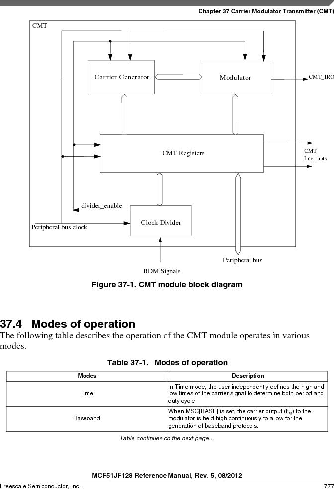 MCF51JF32VHS ,Freescale Semiconductor厂商,IC MCU 32BIT 32KB FLASH 44LGA, MCF51JF32VHS datasheet预览  第777页