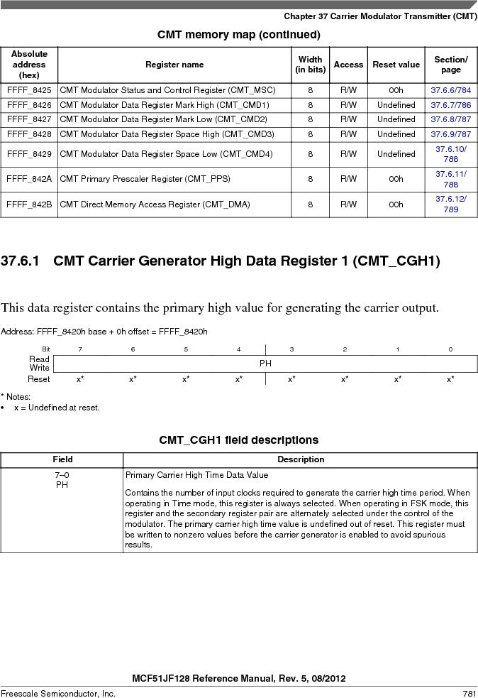 MCF51JF32VHS ,Freescale Semiconductor厂商,IC MCU 32BIT 32KB FLASH 44LGA, MCF51JF32VHS datasheet预览  第781页