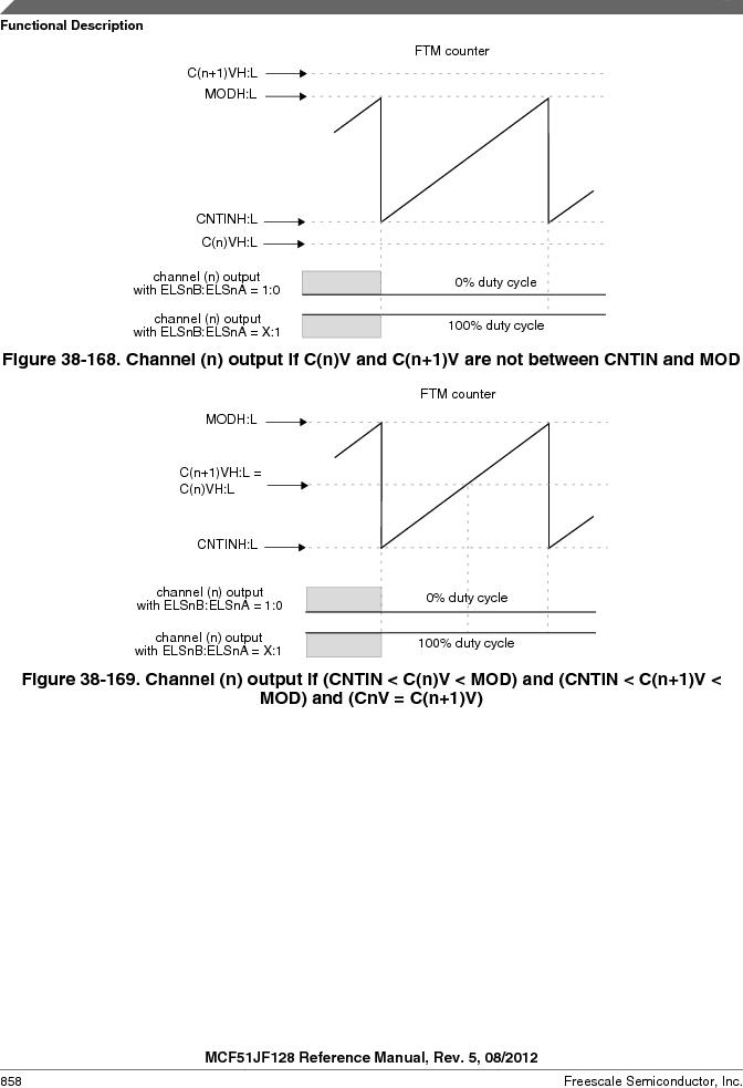 MCF51JF32VHS ,Freescale Semiconductor厂商,IC MCU 32BIT 32KB FLASH 44LGA, MCF51JF32VHS datasheet预览  第858页