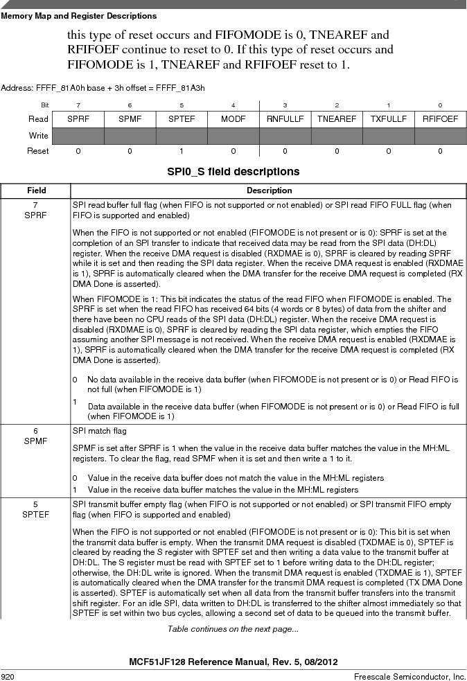 MCF51JF32VHS ,Freescale Semiconductor厂商,IC MCU 32BIT 32KB FLASH 44LGA, MCF51JF32VHS datasheet预览  第920页
