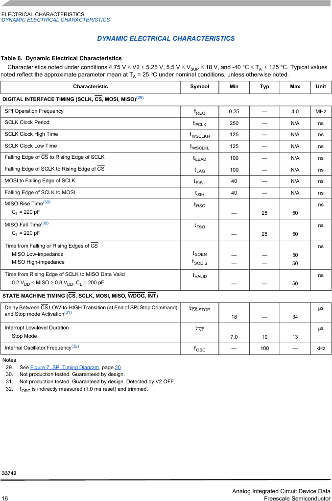 MC33742PEG ,Freescale Semiconductor厂商,CAN Interface IC SBC-E-HS-CAN, MC33742PEG datasheet预览  第16页