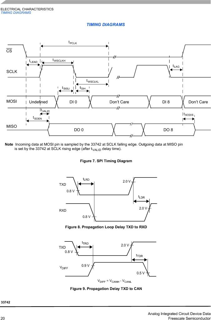 MC33742PEG ,Freescale Semiconductor厂商,CAN Interface IC SBC-E-HS-CAN, MC33742PEG datasheet预览  第20页