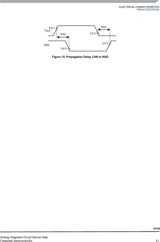 MC33742PEG ,Freescale Semiconductor厂商,CAN Interface IC SBC-E-HS-CAN, MC33742PEG datasheet预览  第21页