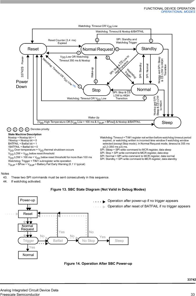 MC33742PEG ,Freescale Semiconductor厂商,CAN Interface IC SBC-E-HS-CAN, MC33742PEG datasheet预览  第33页