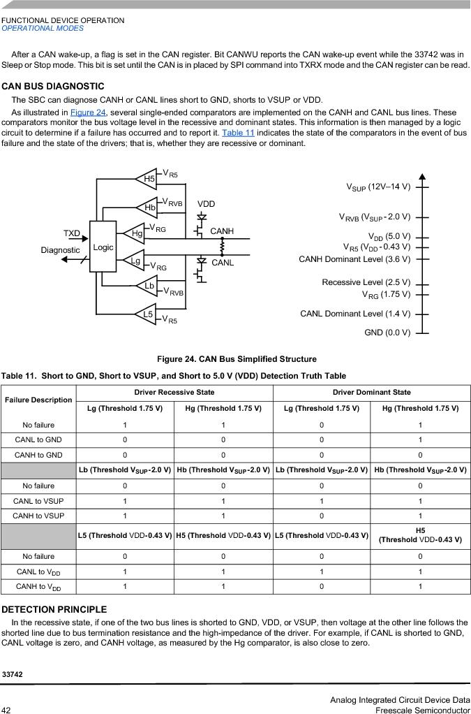 MC33742PEG ,Freescale Semiconductor厂商,CAN Interface IC SBC-E-HS-CAN, MC33742PEG datasheet预览  第42页